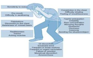 Symptoms Indicate an Anxiety Disorder